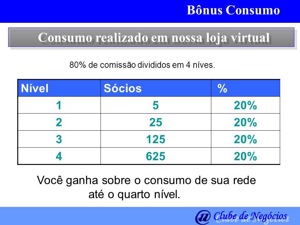Bônus Consumo Consumo realizado em nossa loja virtual 80% de comissão divididos em 4 níves. Você ganha sobre o consumo de sua rede até o quarto nível.