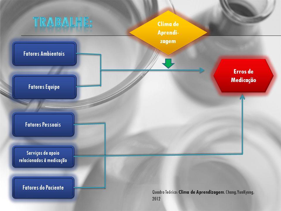Fatores Ambientais Fatores Equipe Fatores Pessoais Serviços de apoio relacionados à medicação Fatores do Paciente Erros de Medicação Clima de Aprendi-