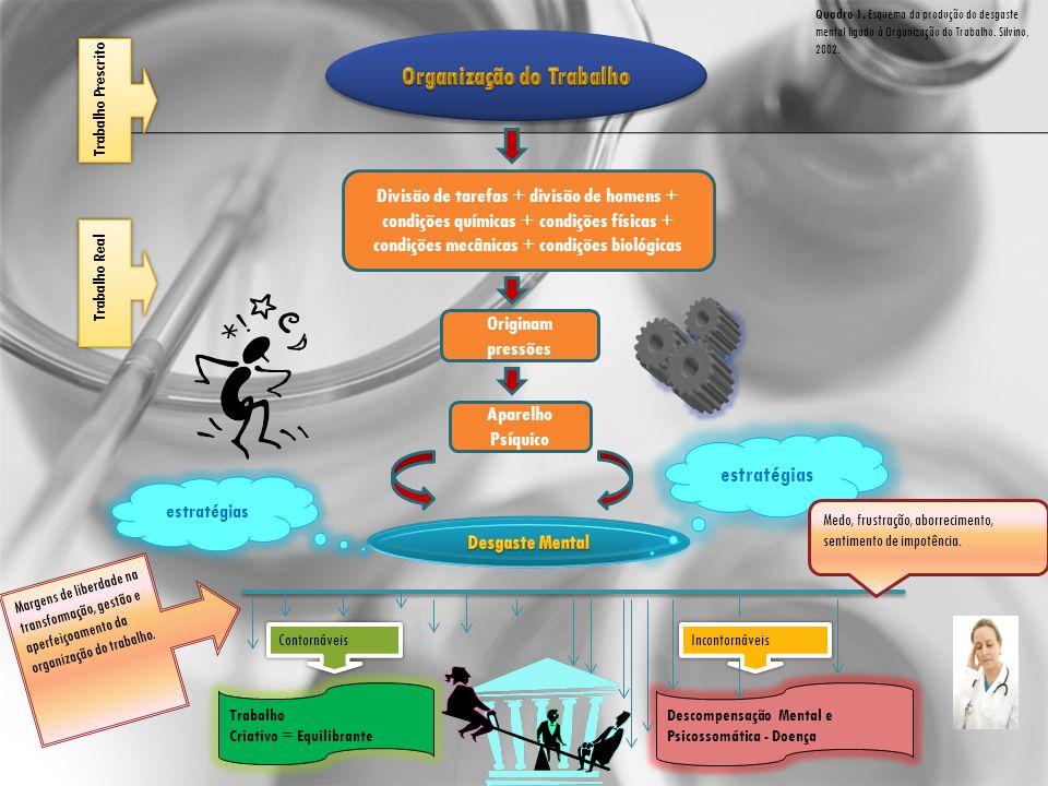 Divisão de tarefas + divisão de homens + condições químicas + condições físicas + condições mecânicas + condições biológicas Originam pressões Aparelh