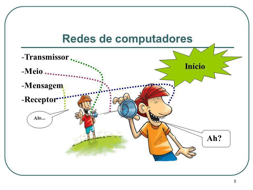 11 -Transmissor -Meio -Mensagem -Receptor Alo... Ah? Início Redes de computadores