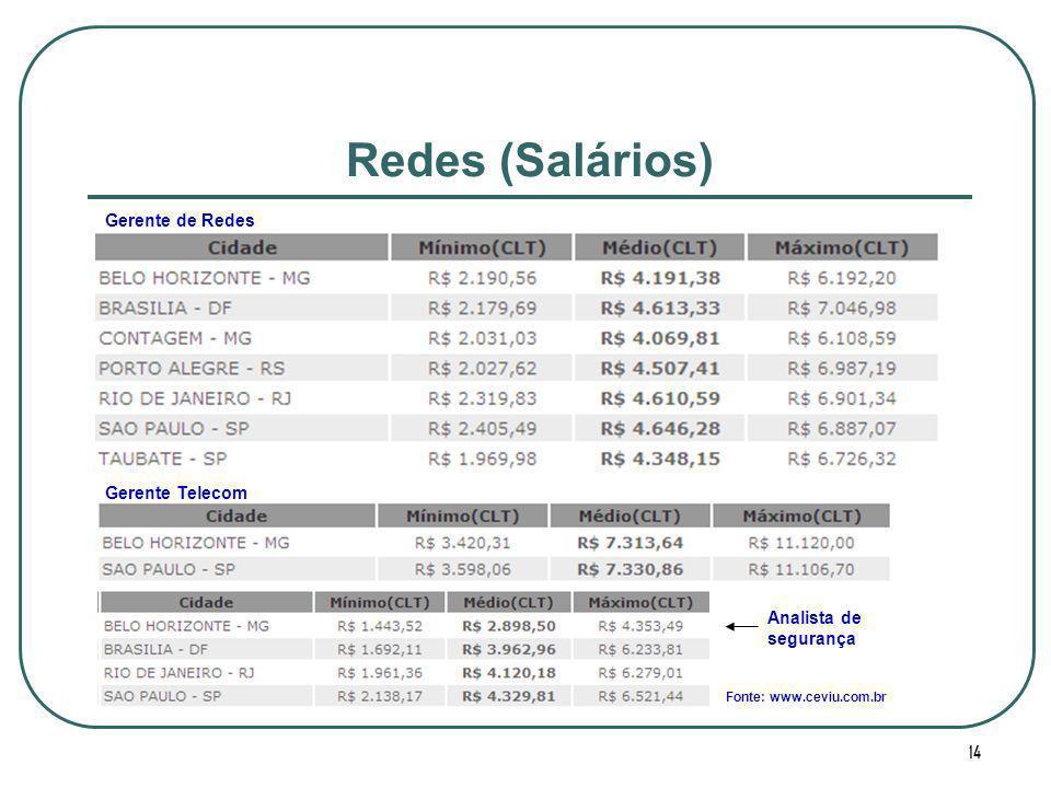 14 Redes (Salários) Fonte: www.ceviu.com.br Gerente de Redes Gerente Telecom Analista de segurança