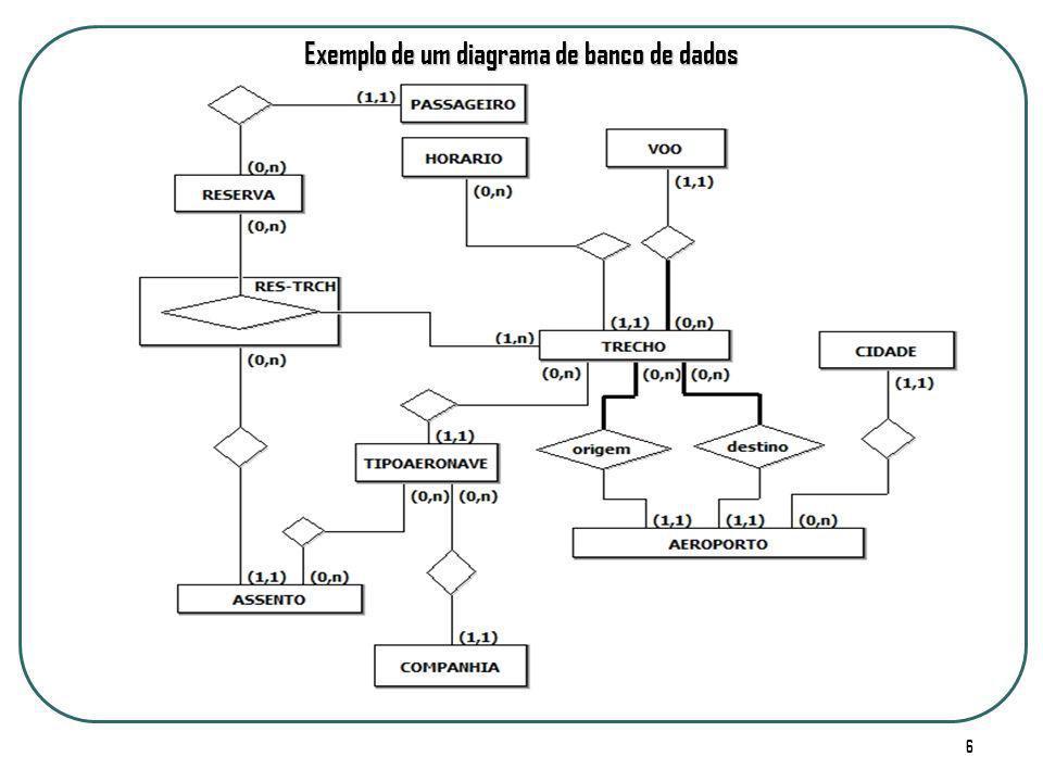 6 Exemplo de um diagrama de banco de dados