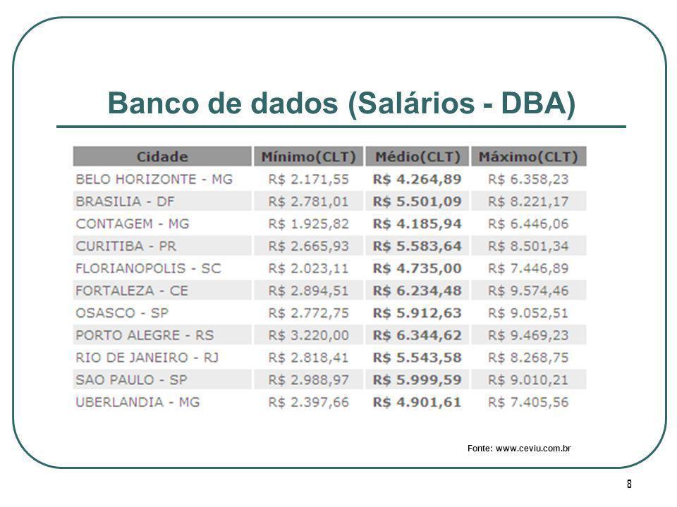 8 Banco de dados (Salários - DBA) Fonte: www.ceviu.com.br