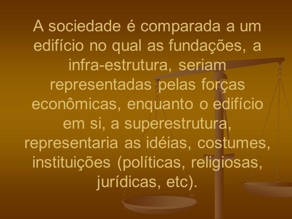 A sociedade é comparada a um edifício no qual as fundações, a infra-estrutura, seriam representadas pelas forças econômicas, enquanto o edifício em si