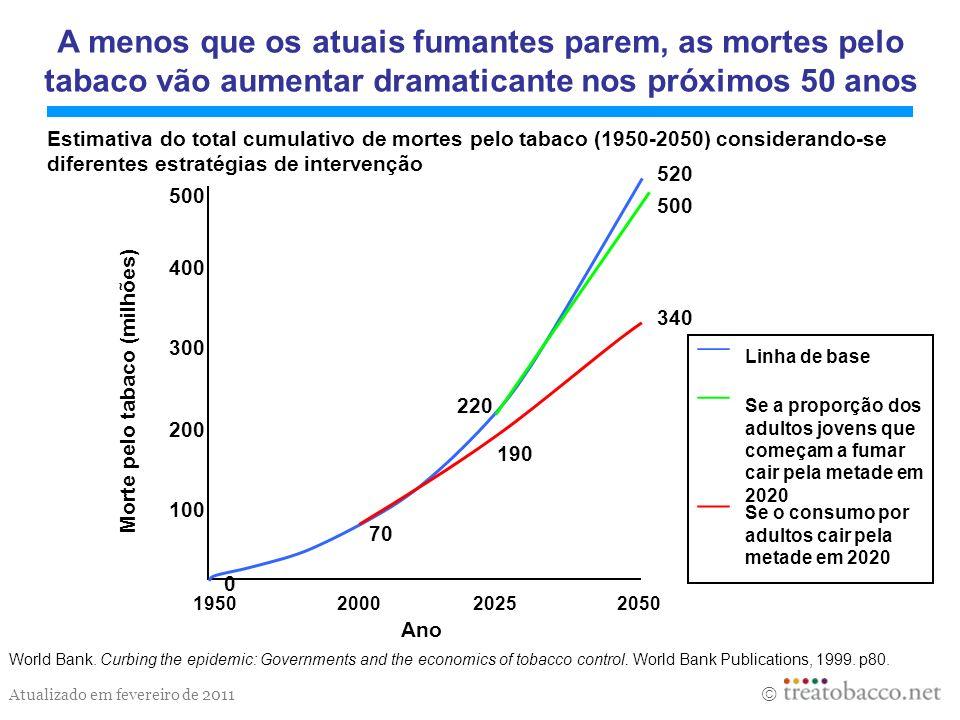 Atualizado em fevereiro de 2011 0 300 400 500 2025205020001950 100 200 Ano 70 190 220 340 500 520 Estimativa do total cumulativo de mortes pelo tabaco