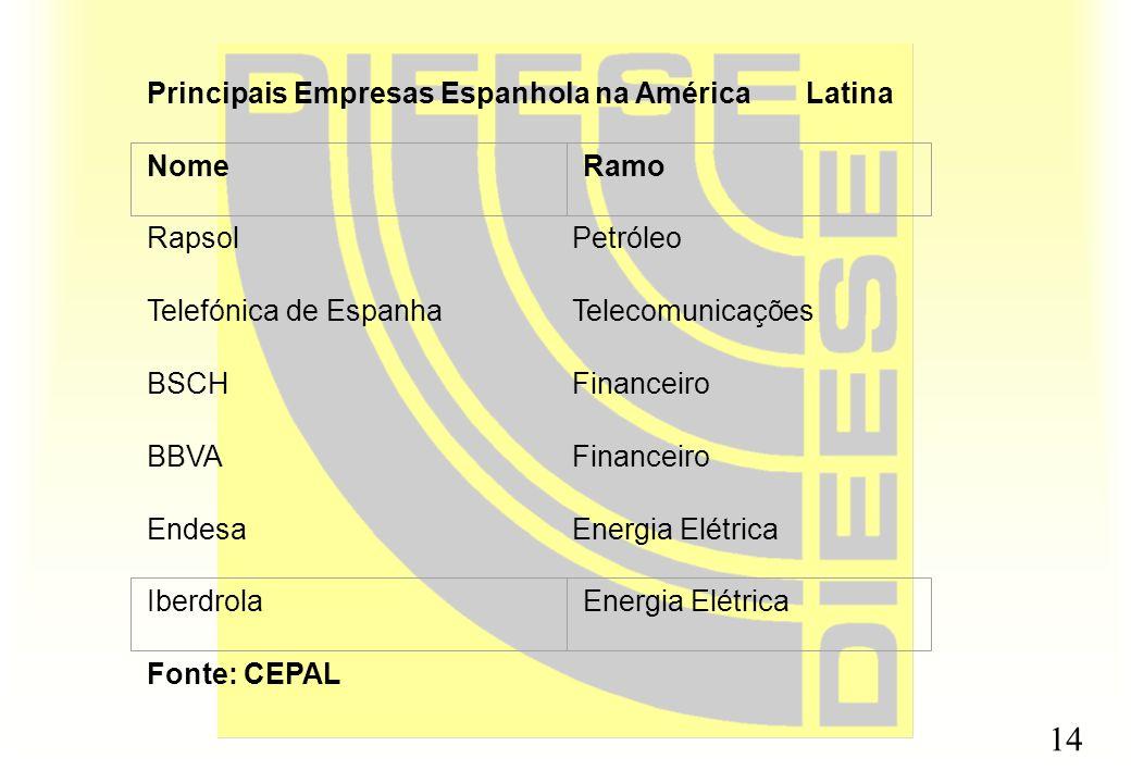 14 Principais Empresas Espanhola na América Latina RapsolPetróleo Telefónica de EspanhaTelecomunicações BSCHFinanceiro BBVAFinanceiro EndesaEnergia El