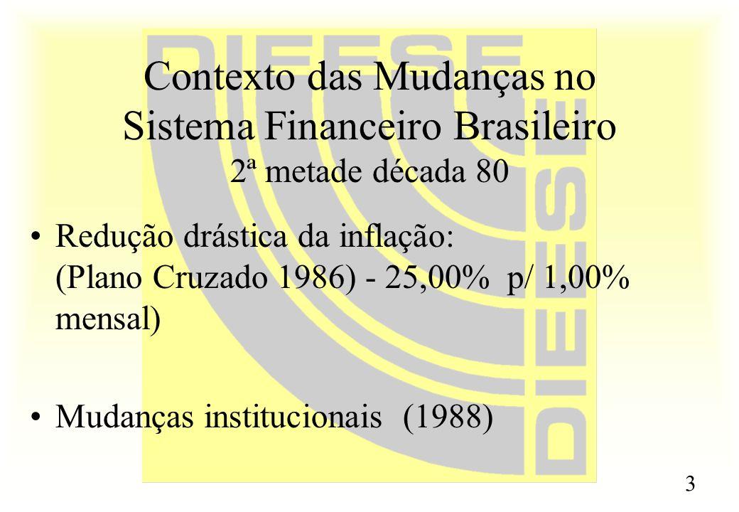3 Contexto das Mudanças no Sistema Financeiro Brasileiro 2ª metade década 80 Redução drástica da inflação: (Plano Cruzado 1986) - 25,00% p/ 1,00% mens