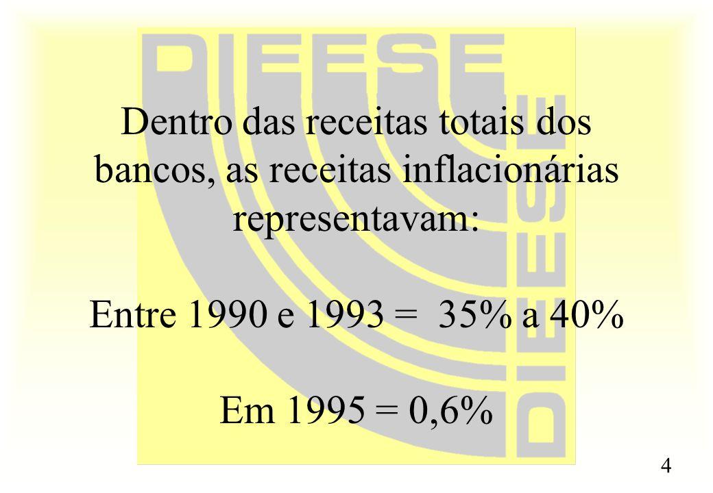 4 Dentro das receitas totais dos bancos, as receitas inflacionárias representavam: Entre 1990 e 1993 = 35% a 40% Em 1995 = 0,6%