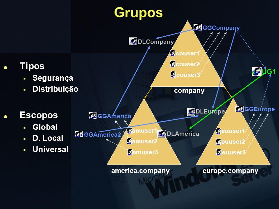 Grupos Tipos Tipos Segurança Segurança Distribuição Distribuição Escopos Escopos Global Global D. Local D. Local Universal Universal america.companyeu