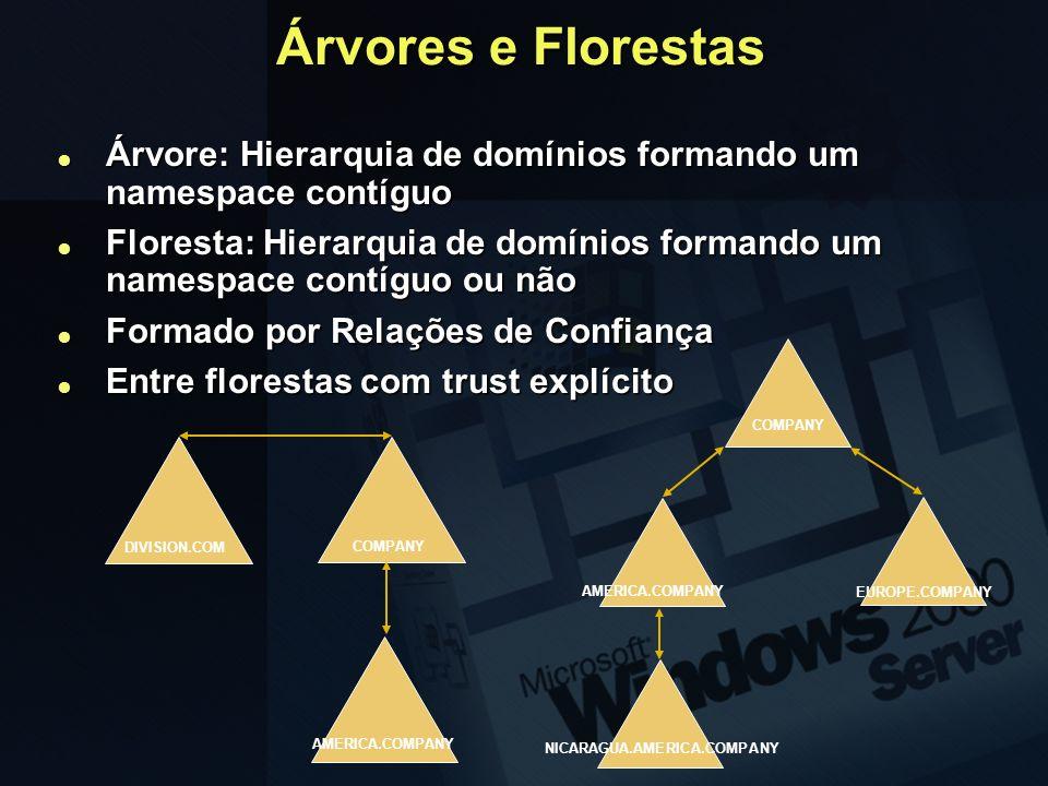 Árvores e Florestas Árvore: Hierarquia de domínios formando um namespace contíguo Árvore: Hierarquia de domínios formando um namespace contíguo Flores