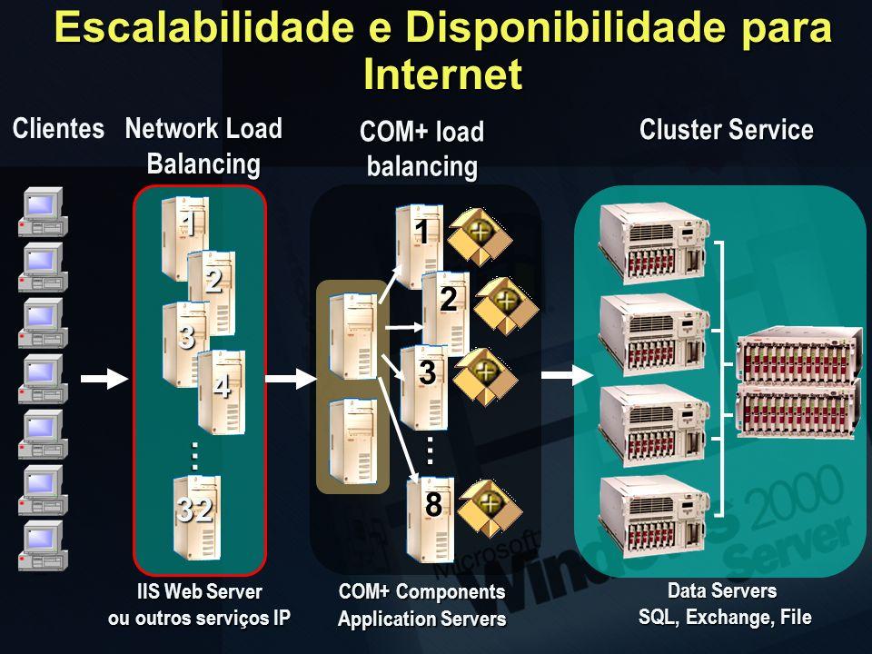 Escalabilidade e Disponibilidade para Internet Data Servers SQL, Exchange, File SQL, Exchange, File Cluster Service Cluster Service COM+ Components CO