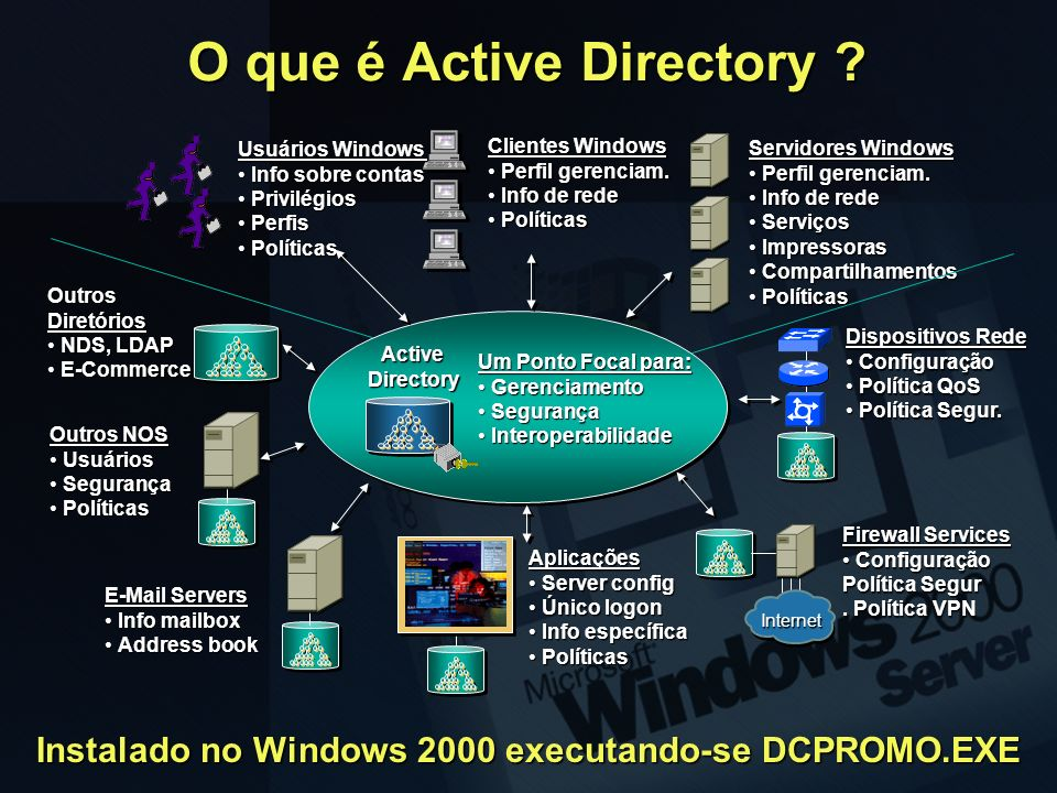 Usuários Windows Info sobre contasInfo sobre contas PrivilégiosPrivilégios PerfisPerfis PolíticasPolíticas Clientes Windows Perfil gerenciam.Perfil ge
