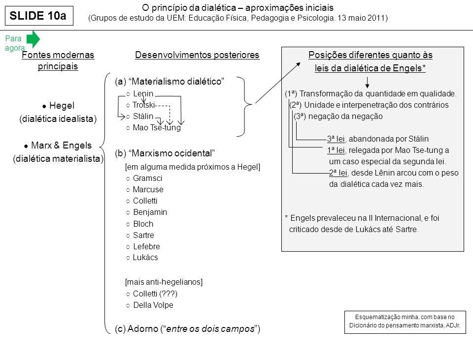 O princípio da dialética – aproximações iniciais (Grupos de estudo da UEM: Educação Física, Pedagogia e Psicologia. 13 maio 2011) Esquematização minha