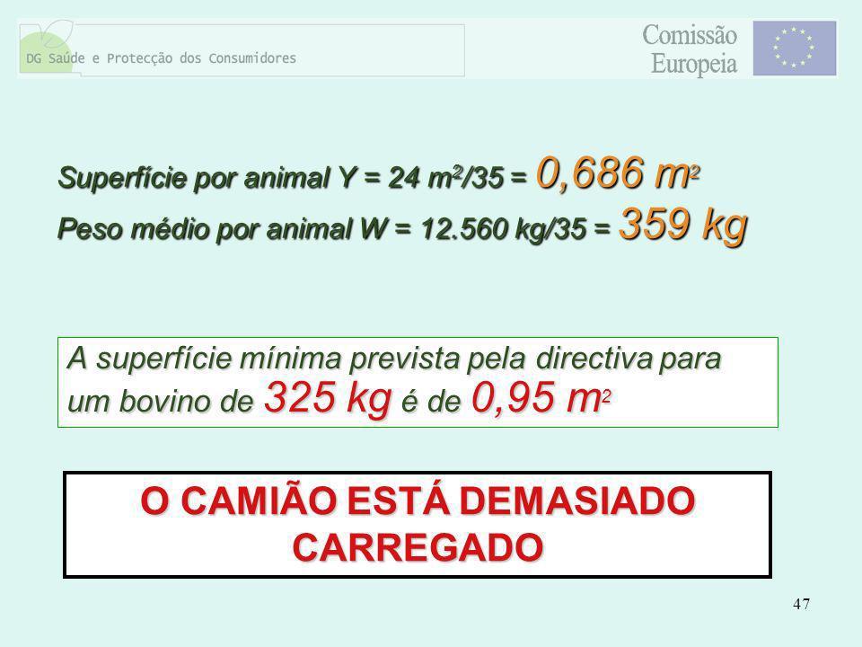47 O CAMIÃO ESTÁ DEMASIADO CARREGADO A superfície mínima prevista pela directiva para um bovino de 325 kg é de 0,95 m 2 Superfície por animal Y = 24 m