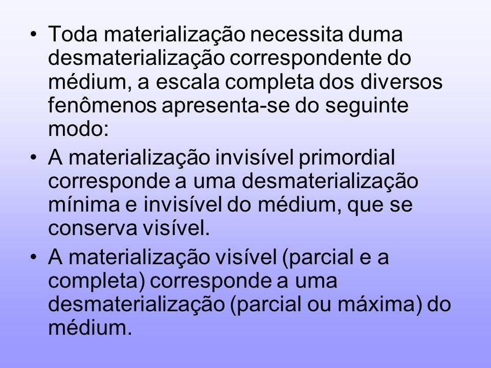 Toda materialização necessita duma desmaterialização correspondente do médium, a escala completa dos diversos fenômenos apresenta-se do seguinte modo: