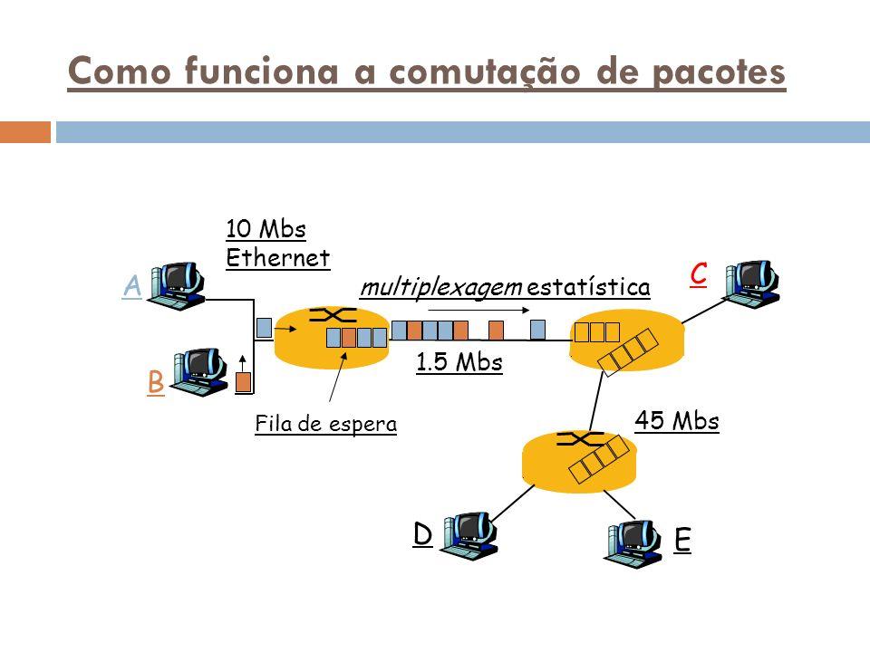 Como funciona a comutação de pacotes A B C 10 Mbs Ethernet 1.5 Mbs 45 Mbs D E multiplexagem estatística Fila de espera