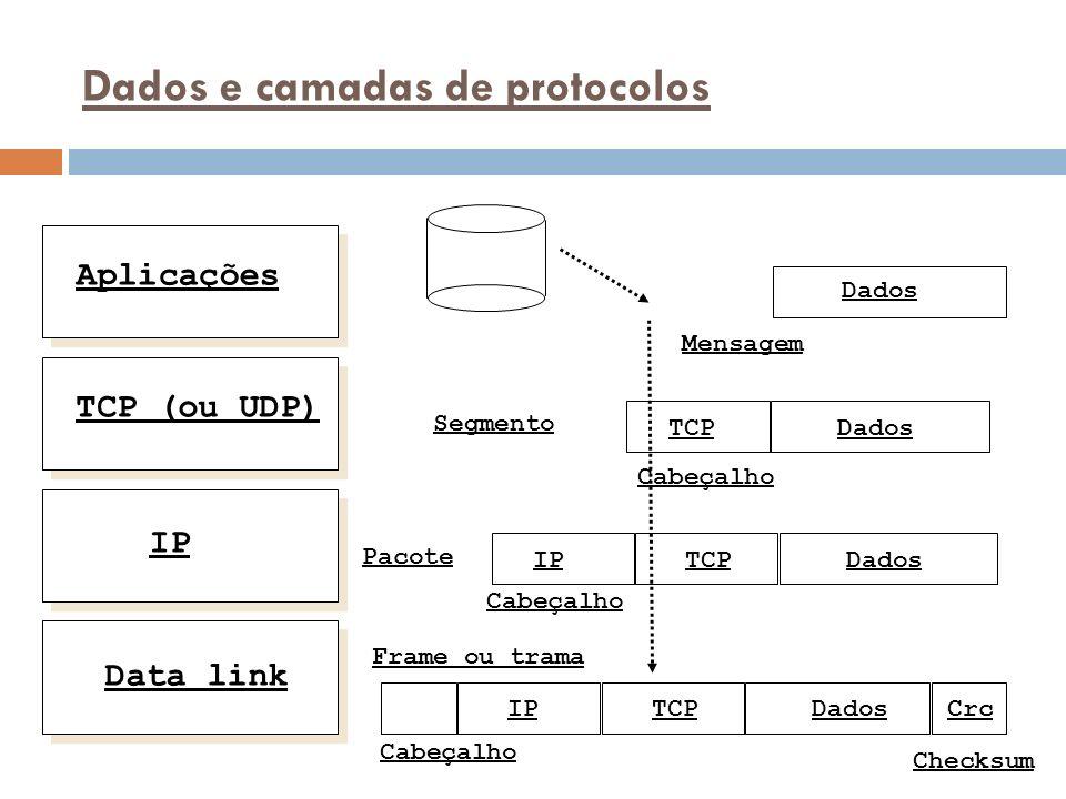 Dados e camadas de protocolos Aplicações TCP (ou UDP) IP Data link Mensagem Dados Cabeçalho TCP DadosTCPIP DadosTCPIP Cabeçalho Checksum Crc Frame ou trama Pacote Segmento Cabeçalho Dados