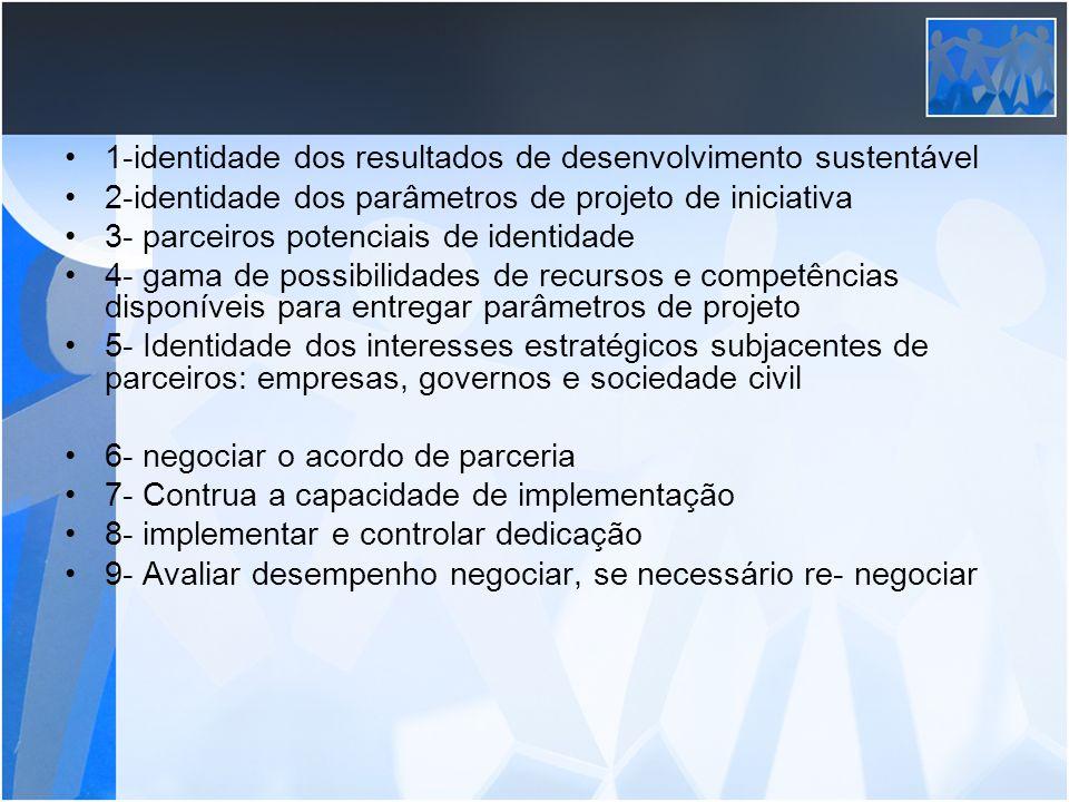 1-identidade dos resultados de desenvolvimento sustentável 2-identidade dos parâmetros de projeto de iniciativa 3- parceiros potenciais de identidade