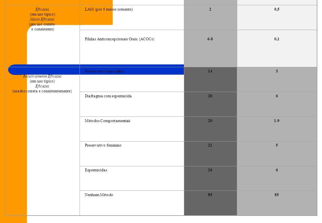 Legenda:0-1 Muito Eficaz2-9 Eficaz10-30 Um Tanto Eficaz Eficácia por grupoMétodo de planejamento familiarUso típico (rotineiro) Uso correto e consiste