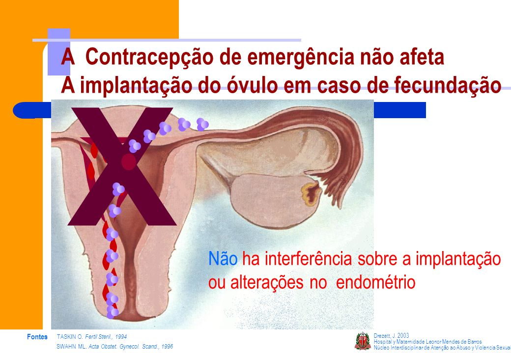 3 – Hipóteses da CE já Abandonadas Estudos apresentados a partir de 2002 demonstram que a contracepção de emergência NÃO se mostra eficaz na alteração