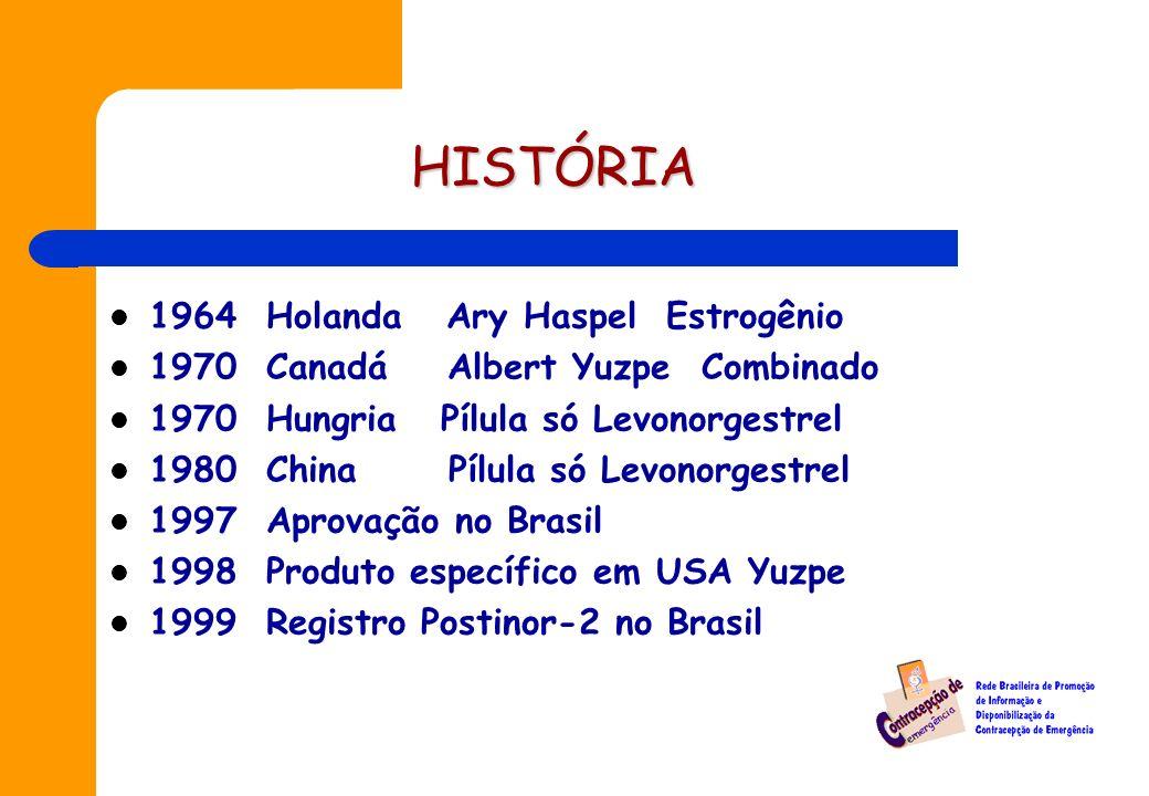 HISTÓRIA 1964 Holanda Ary Haspel Estrogênio 1970 Canadá Albert Yuzpe Combinado 1970 Hungria Pílula só Levonorgestrel 1980 China Pílula só Levonorgestrel 1997 Aprovação no Brasil 1998 Produto específico em USA Yuzpe 1999 Registro Postinor-2 no Brasil