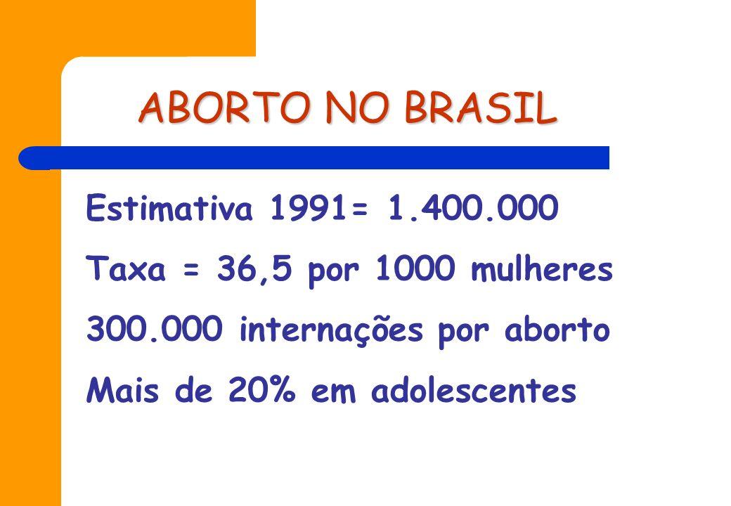 DADOS SAÚDE SEXUAL E REPRODUTIVA BRASIL