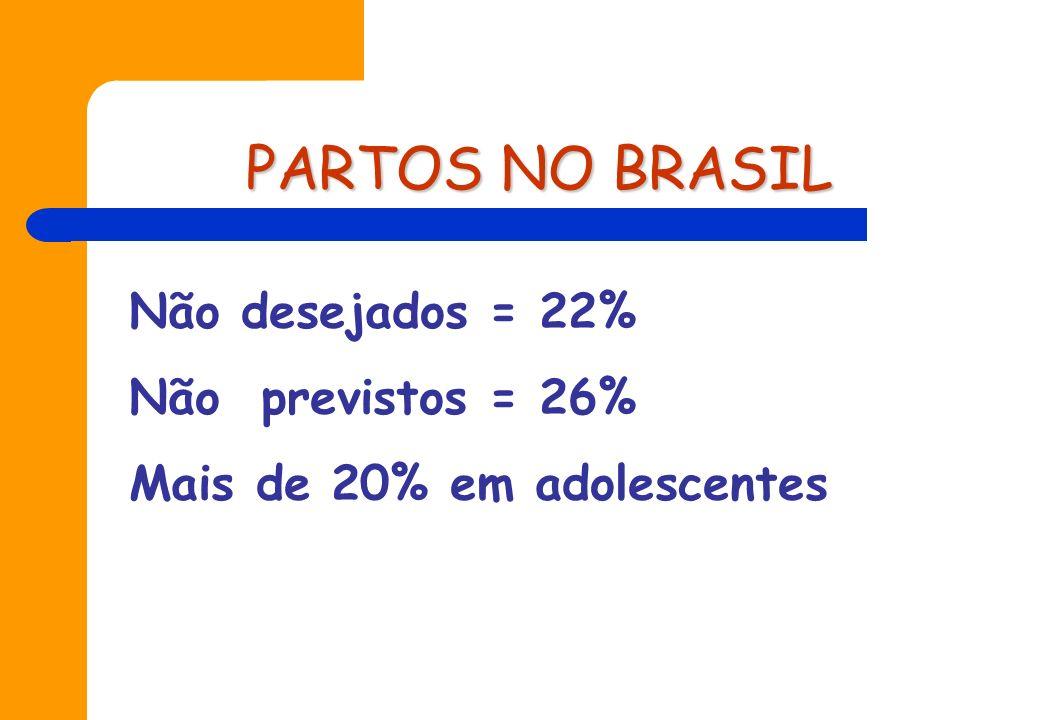 ABORTO NO BRASIL Estimativa 1991= 1.400.000 Taxa = 36,5 por 1000 mulheres 300.000 internações por aborto Mais de 20% em adolescentes
