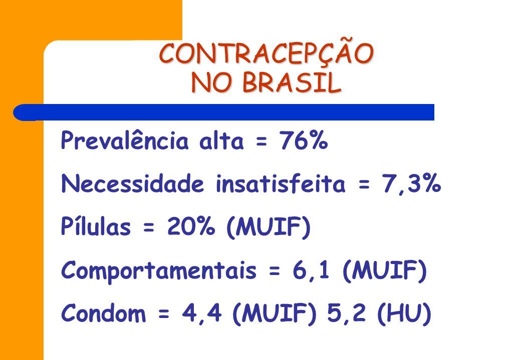 PARTOS NO BRASIL Não desejados = 22% Não previstos = 26% Mais de 20% em adolescentes