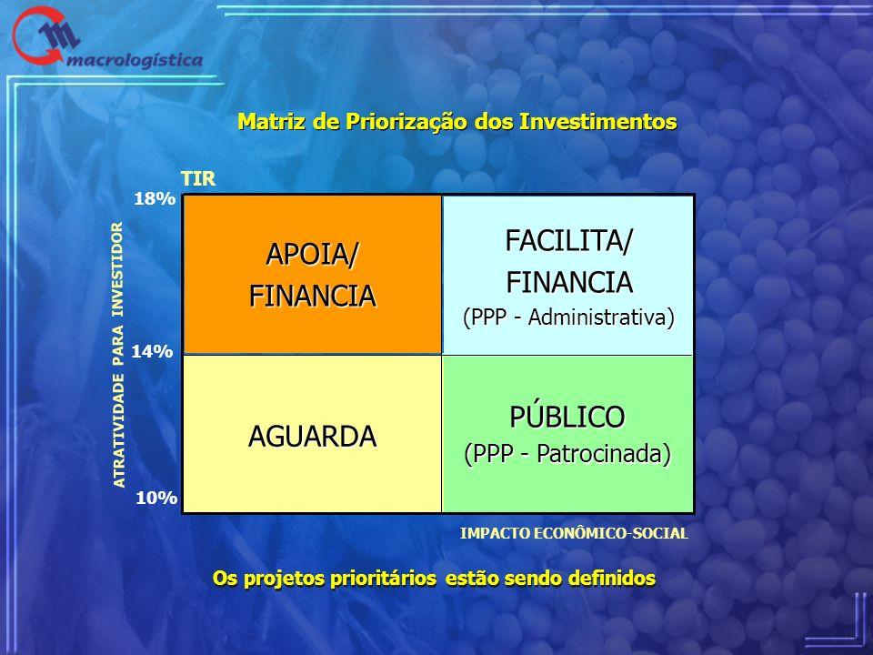 Matriz de Priorização dos Investimentos PÚBLICO (PPP - Patrocinada) AGUARDA FACILITA/FINANCIA (PPP - Administrativa) APOIA/FINANCIA TIR IMPACTO ECONÔM