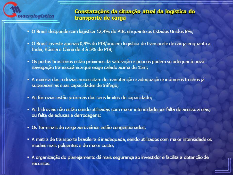 Constatações da situação atual da logística do transporte de carga O Brasil despende com logística 12,4% do PIB, enquanto os Estados Unidos 8%; O Bras