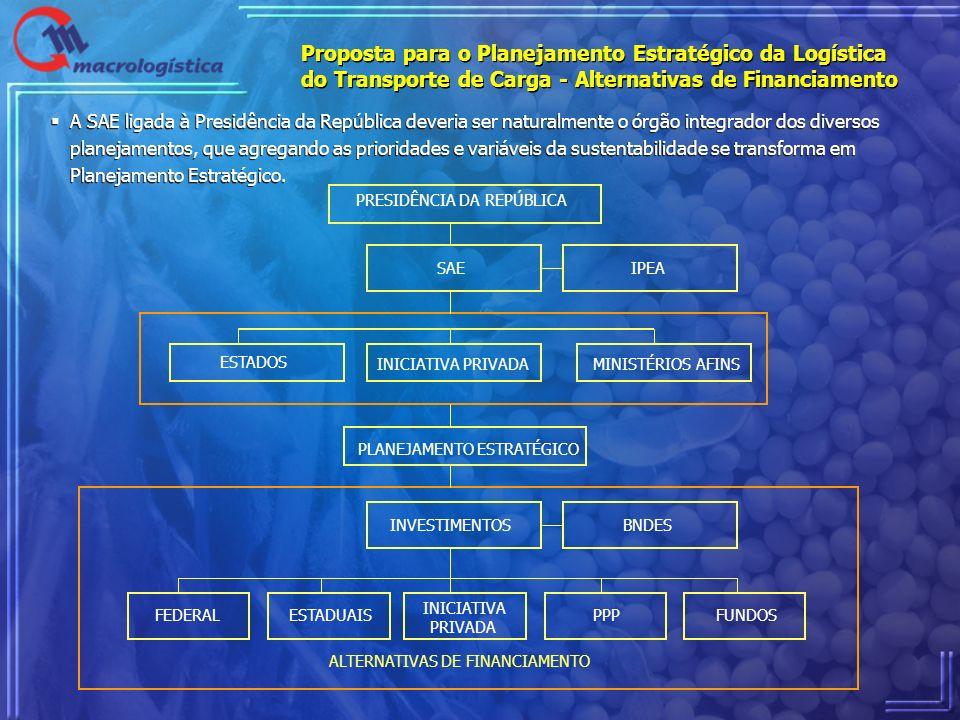 Proposta para o Planejamento Estratégico da Logística do Transporte de Carga - Alternativas de Financiamento A SAE ligada à Presidência da República d