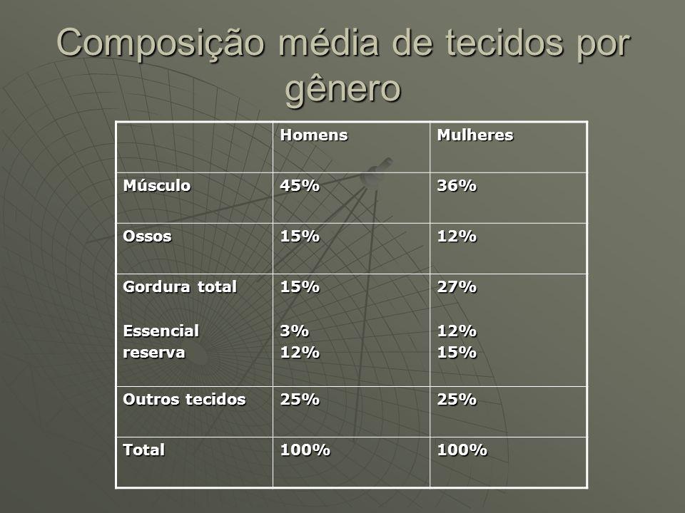 HomensMulheres Músculo45%36% Ossos15%12% Gordura total Essencialreserva15%3%12%27%12%15% Outros tecidos 25%25% Total100%100% Composição média de tecid