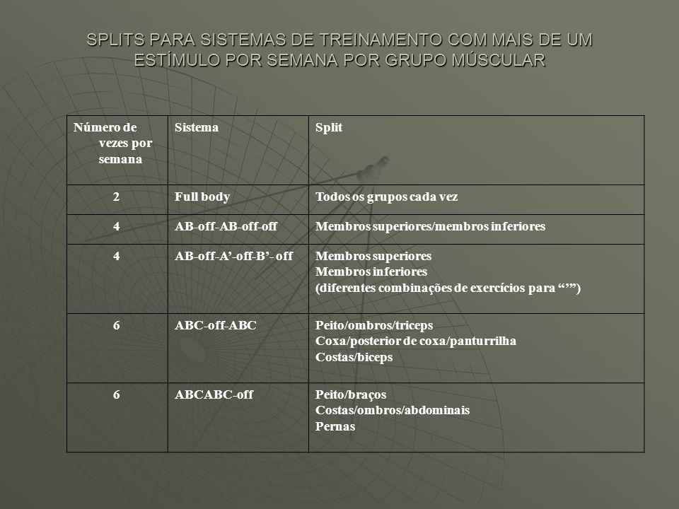 Número de vezes por semana SistemaSplit 2Full bodyTodos os grupos cada vez 4AB-off-AB-off-offMembros superiores/membros inferiores 4AB-off-A-off-B- of