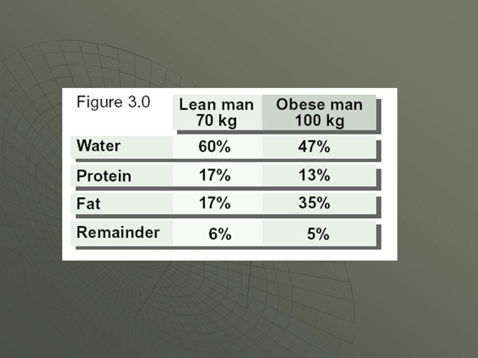 HomensMulheres Músculo45%36% Ossos15%12% Gordura total Essencialreserva15%3%12%27%12%15% Outros tecidos 25%25% Total100%100% Composição média de tecidos por gênero