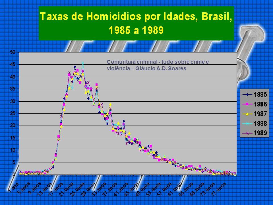 Conjuntura criminal - tudo sobre crime e violência – Gláucio A.D. Soares