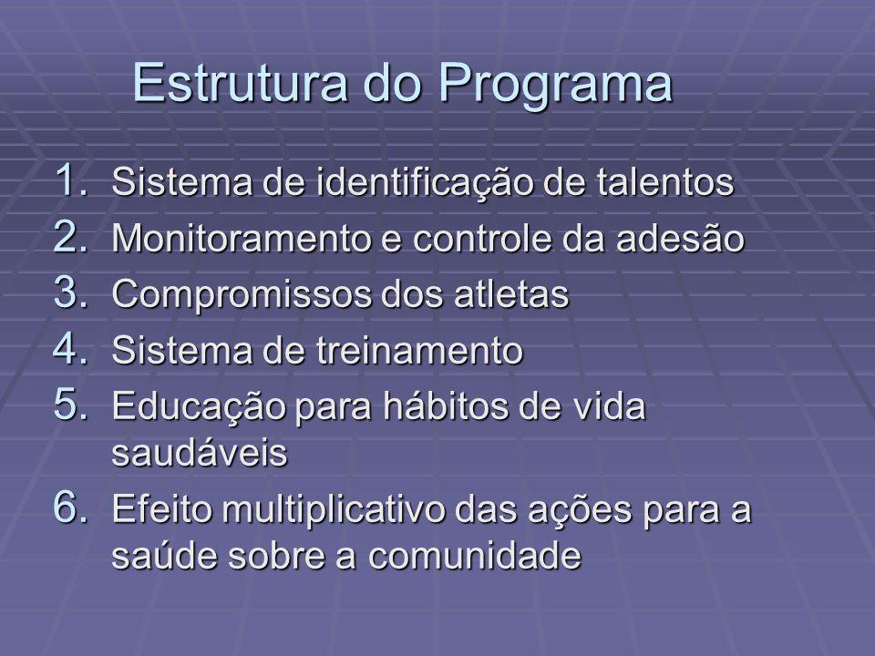 Estrutura do Programa 1. Sistema de identificação de talentos 2. Monitoramento e controle da adesão 3. Compromissos dos atletas 4. Sistema de treiname