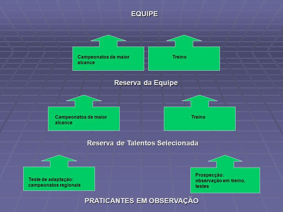 PRATICANTES EM OBSERVAÇÃO Reserva de Talentos Selecionada Reserva da Equipe EQUIPE Prospecção: observação em treino, testes Teste de adaptação: campeo