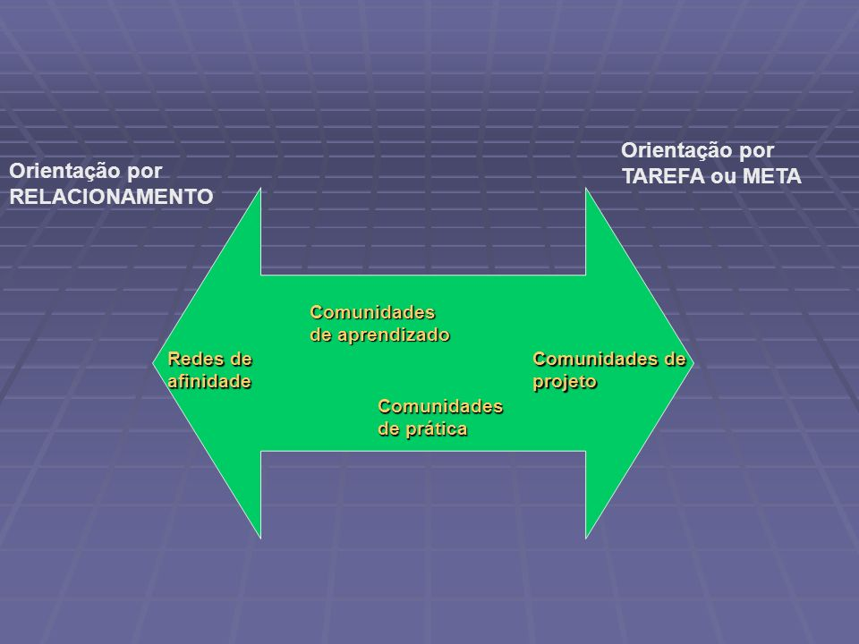 Orientação por TAREFA ou META Orientação por RELACIONAMENTO Comunidades de projeto Redes de afinidade Comunidades de aprendizado Comunidades de prátic