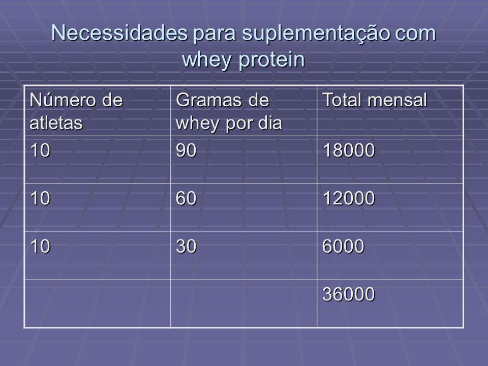 Necessidades para suplementação com whey protein Número de atletas Gramas de whey por dia Total mensal 109018000 106012000 10306000 36000