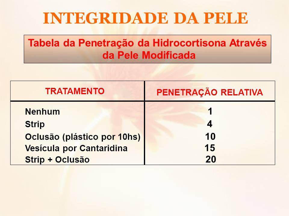 Tabela da Penetração da Hidrocortisona Através da Pele Modificada TRATAMENTO PENETRAÇÃO RELATIVA Nenhum 1 Strip 4 Oclusão (plástico por 10hs) 10 Vesíc