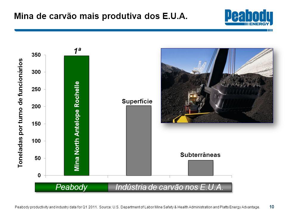 Mina de carvão mais produtiva dos E.U.A. 10 Peabody Indústria de carvão nos E.U.A. Superfície Subterrâneas 1ª Mina North Antelope Rochelle Toneladas p