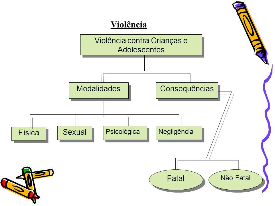 Violência Violência contra Crianças e Adolescentes Modalidades Consequências Física Sexual Psicológica Negligência Fatal Não Fatal