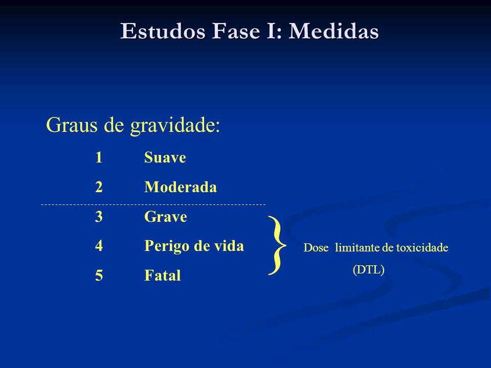 Estudos Fase I: Medidas Graus de gravidade: 1Suave 2Moderada 3Grave 4 Perigo de vida 5Fatal } Dose limitante de toxicidade (DTL)