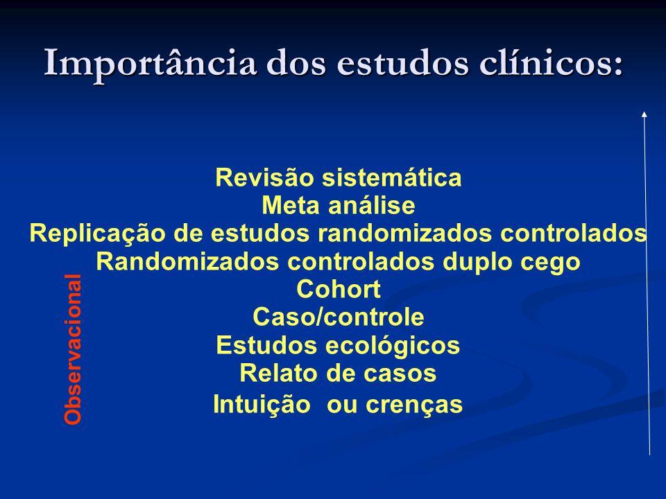 Importância dos estudos clínicos: Revisão sistemática Meta análise Replicação de estudos randomizados controlados Randomizados controlados duplo cego