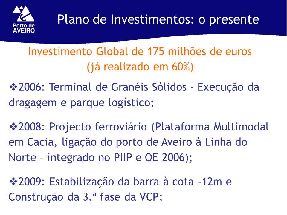 Plano de Investimentos: o presente Investimento Global de 175 milhões de euros (já realizado em 60%) 2006: Terminal de Granéis Sólidos - Execução da dragagem e parque logístico; 2008: Projecto ferroviário (Plataforma Multimodal em Cacia, ligação do porto de Aveiro à Linha do Norte – integrado no PIIP e OE 2006); 2009: Estabilização da barra à cota -12m e Construção da 3.ª fase da VCP;