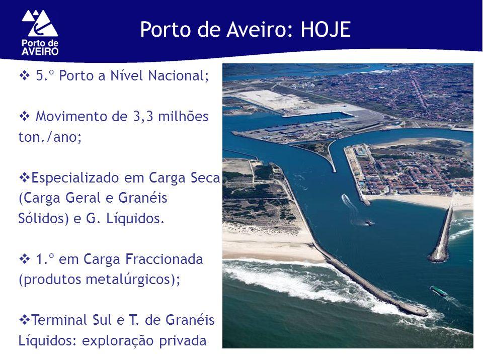 Porto de Aveiro: HOJE 5.º Porto a Nível Nacional; Movimento de 3,3 milhões ton./ano; Especializado em Carga Seca (Carga Geral e Granéis Sólidos) e G.