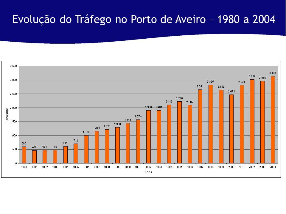 Evolução do Tráfego no Porto de Aveiro – 1980 a 2004