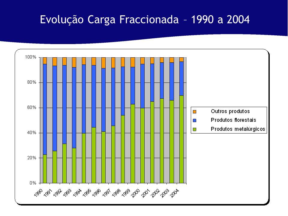 Evolução Carga Fraccionada – 1990 a 2004