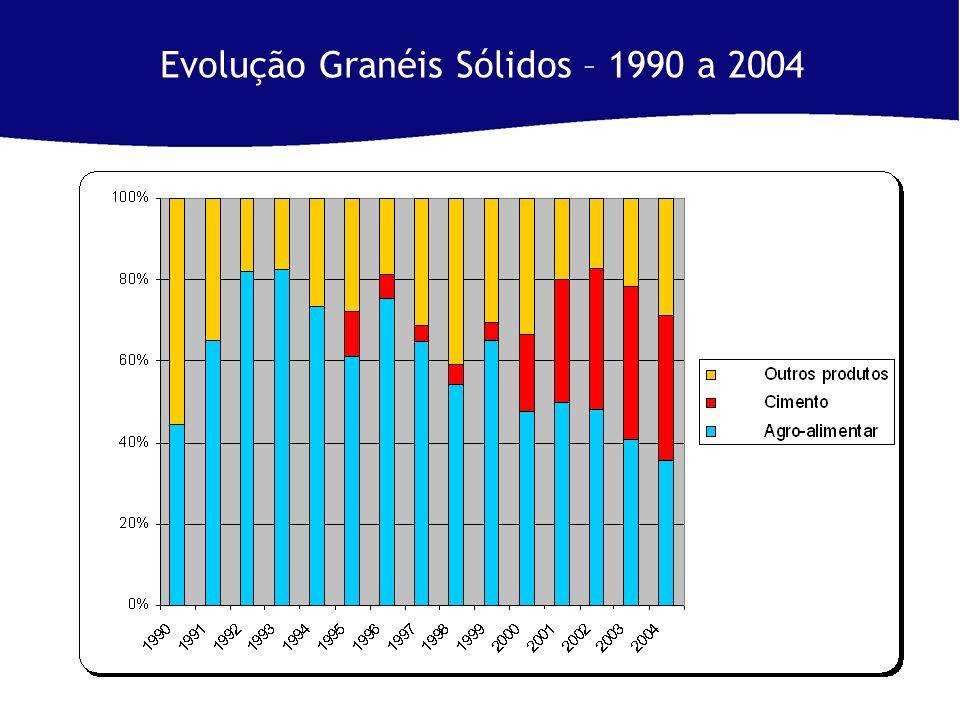 Evolução Granéis Sólidos – 1990 a 2004
