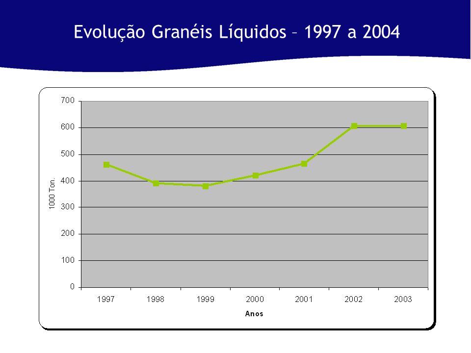 Evolução Granéis Líquidos – 1997 a 2004